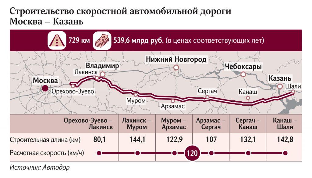 Москва - Казань маршрут новой скоростной дороги